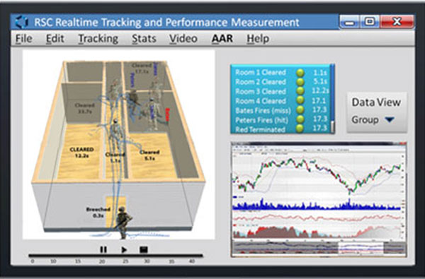 RSC Realtime Tracking and Performance Measurement
